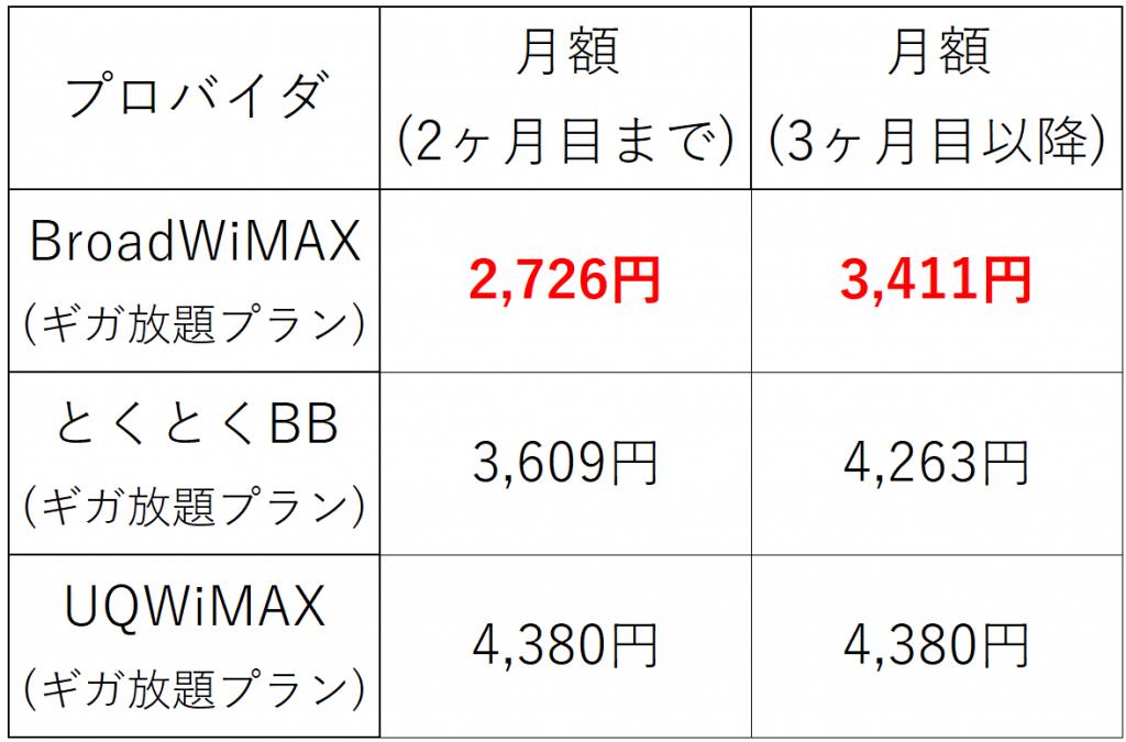 WiMAX料金比較